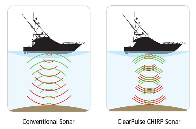 Što je to CHIRP i ... zašto CHIRP?